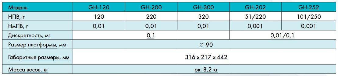 таблица характеристик весы and